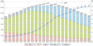 日本の人口推計推移