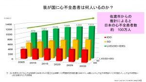 日本の心不全患者数